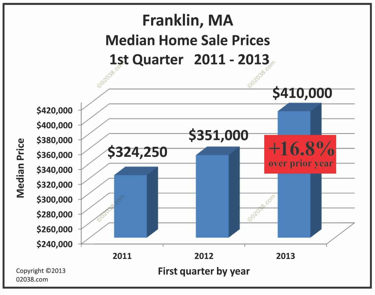 Franklin ma homes prices surge 16 8 percent franklin ma for Home builders with prices