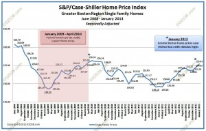 Case Shiller Boston Index January 2013