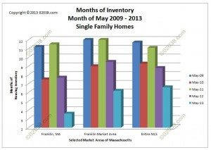 MA homes for sale inventory supply May 2013