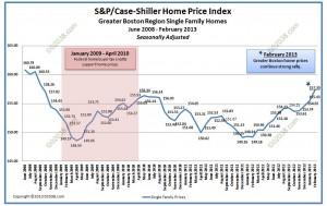 case shiller home price index boston feb 2013
