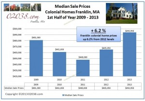 Franklin-MA-colonial-homes-med-price-2013