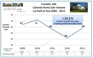 Franklin-MA-colonial-homes-sales-volume-2013