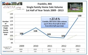 Franklin MA home sales 2013 first half