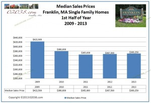 Franklin MA median home sales price 2013 first half