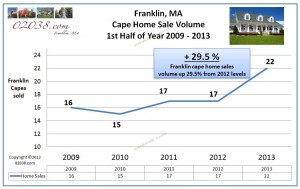Franklin-MA-sales-volume-capes-1st-half-2013