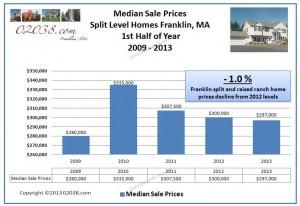 Franklin MA split and raised ranch median price 2013 half yr.