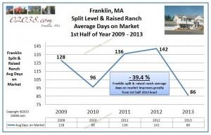 Franklin MA split level home avg DOM 2013