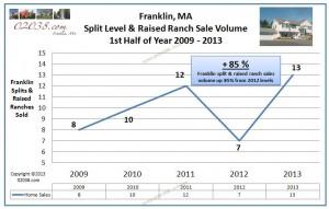 Franklin MA split level home sales volume 2013 half yr.