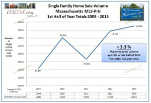 MA-home-sales-2013-first-half