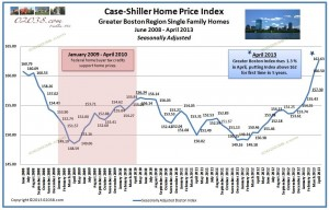 case shiller boston home price index april 2013