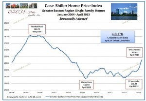 case shiller boston home price index since 2004