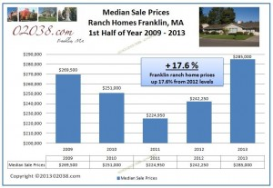 sale prices ranch homes Franklin MA 2013 first-half.