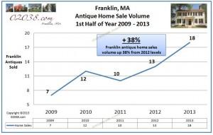 sales-volume-antique-homes-franklin-ma-2013-1st-half