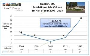 sales volume ranch homes Franklin MA 2013 first half