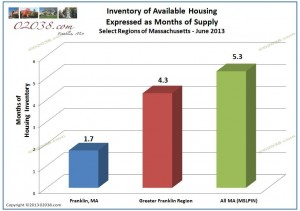 supply of homes for sale Franklin ma and mass