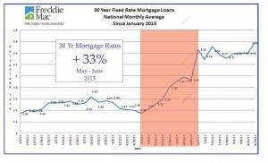 Mortage interest rates