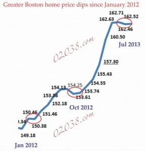 case shiller index boston in detail