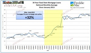 mortgage rates 2013
