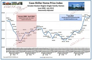 case shiller boston home prices july 2013