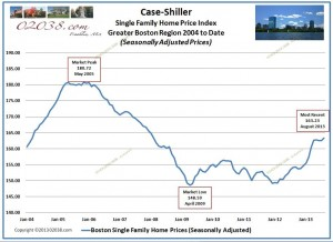 Case Shiller Index Boston home prices from 2004