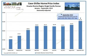 case shiller boston home prices 2013 to date