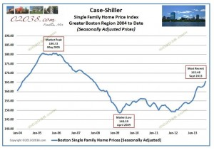 case shiller boston home prices from 2004