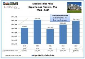 Cape Franklin MA median sales price 2013