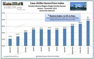 Case Shiller Home Price Index Boston Nov 2013