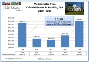 Colonial home Franklin MA median sales price 2013