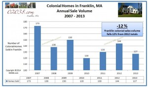 Colonial home Franklin MA sales volume 2013