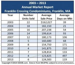 Franklin Crossing Condos Franklin MA sales grid 2013