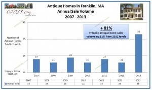 Franklin MA antique home sales volume 2013