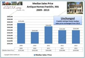 Franklin MA antique homes median sales price 2013