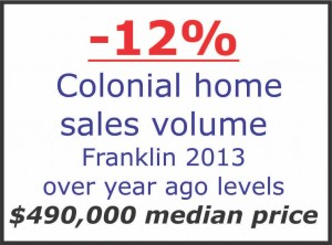 Franklin MA colonial home sales 2013