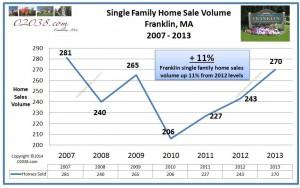 Franklin MA home sales volume 2013