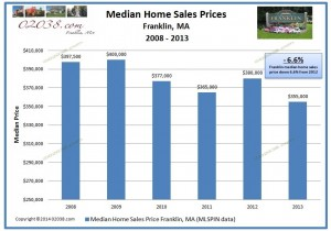 Franklin MA median home sales price 2013
