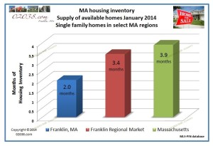 Housing supply inventory Franklin MA