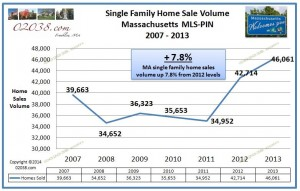 MA home sales volume 2013
