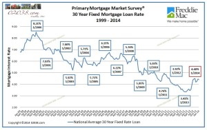 Mortgage interest rates 1999 - 2014