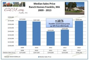 Ranch home Franklin MA median sales price 2013