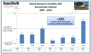 Ranch home Franklin MA sales volume 2013