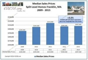 Split level home Franklin MA median sales price 2013