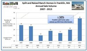 Split level home Franklin MA sales volume 2013