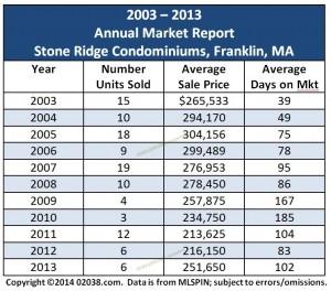 Stone Ridge Franklin MA condo sales 2013