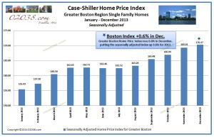 Case-Shiller Home Price Index Boston Dec 2013
