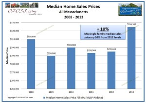 MA median home sales price 2013