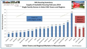 inventory of homes for sale in MA Feb 2014