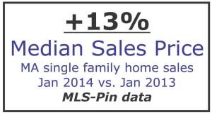 median home sales price MA jan 2014