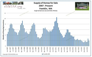 Franklin MA homes for sale inventory March 2014