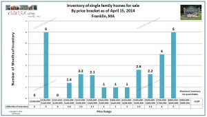 Franklin MA homes for sale inventory April 2014